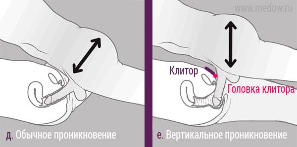 позы в которых стимулируется клитор.